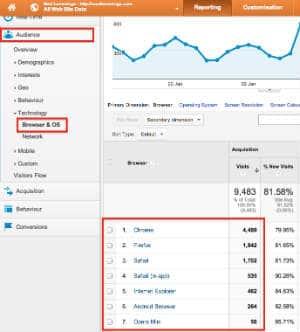 google analytics browser usage