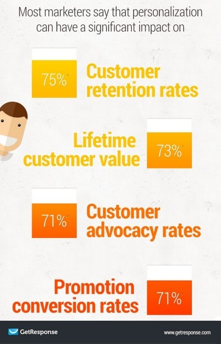 Email Marketing Personalization Infographic