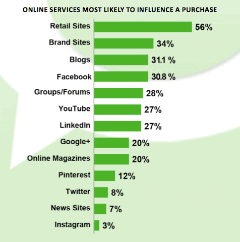 Services Likely to Influence Purchasing Decisions