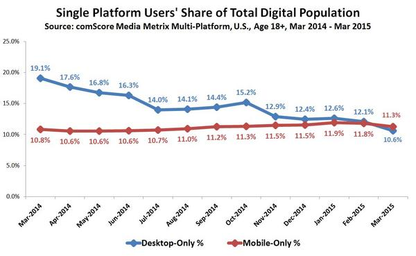 Mobile vs Desktop only usage in the USA