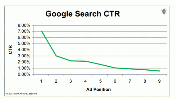 Google Ads Search CTR