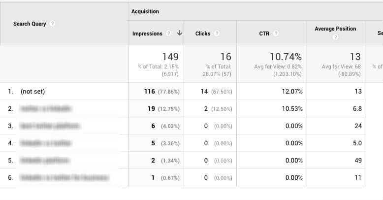 Google Analytics Keywords