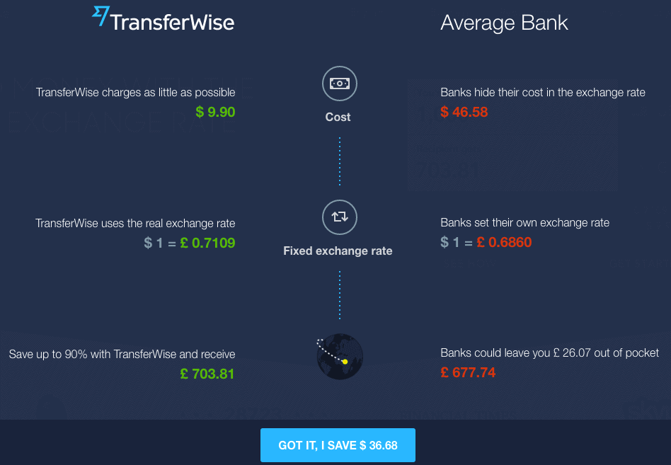 Transferwise vs Bank Fee