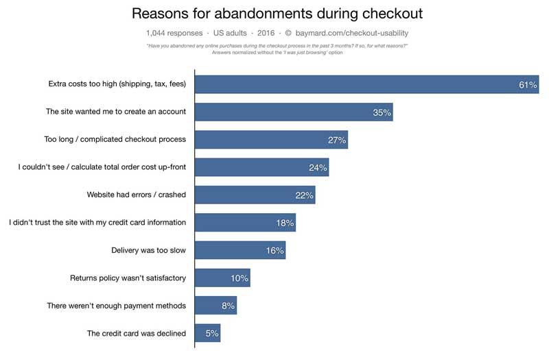 abandonment reasons