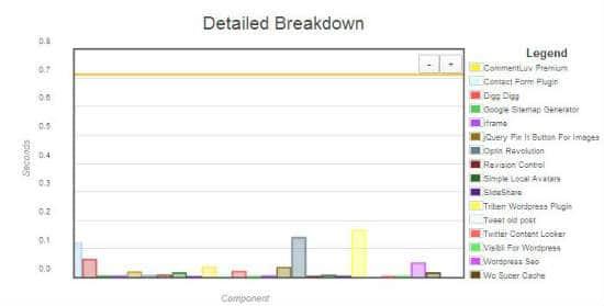 P3 detailed breakdown chart
