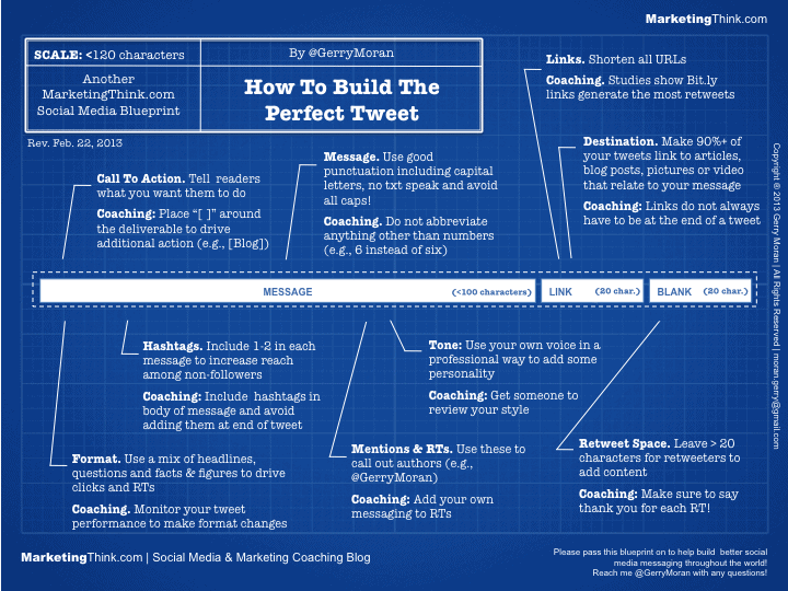 Create Perfect Tweet