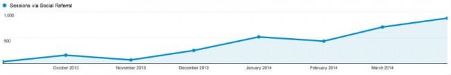 pinterest social shares analytics report