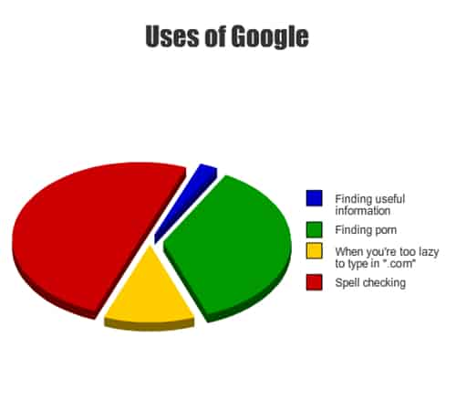 uses-of-google