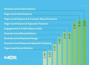 Moz 2015 Ranking Factors