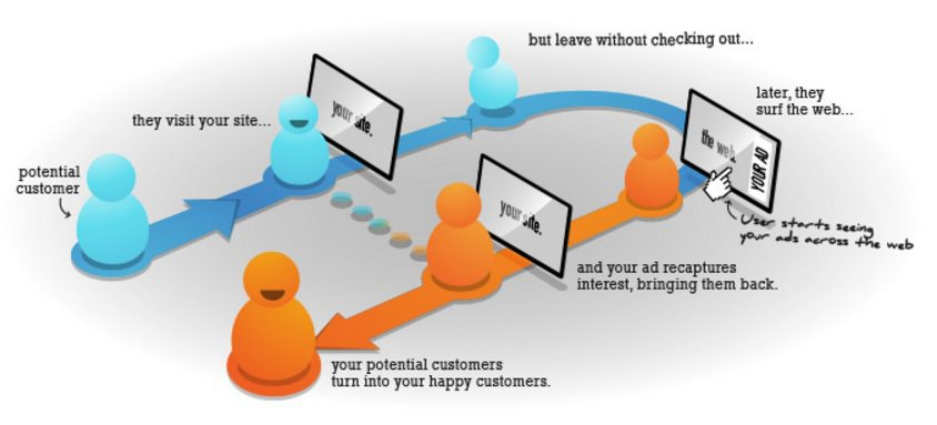 retargeting ecommerce store visitors