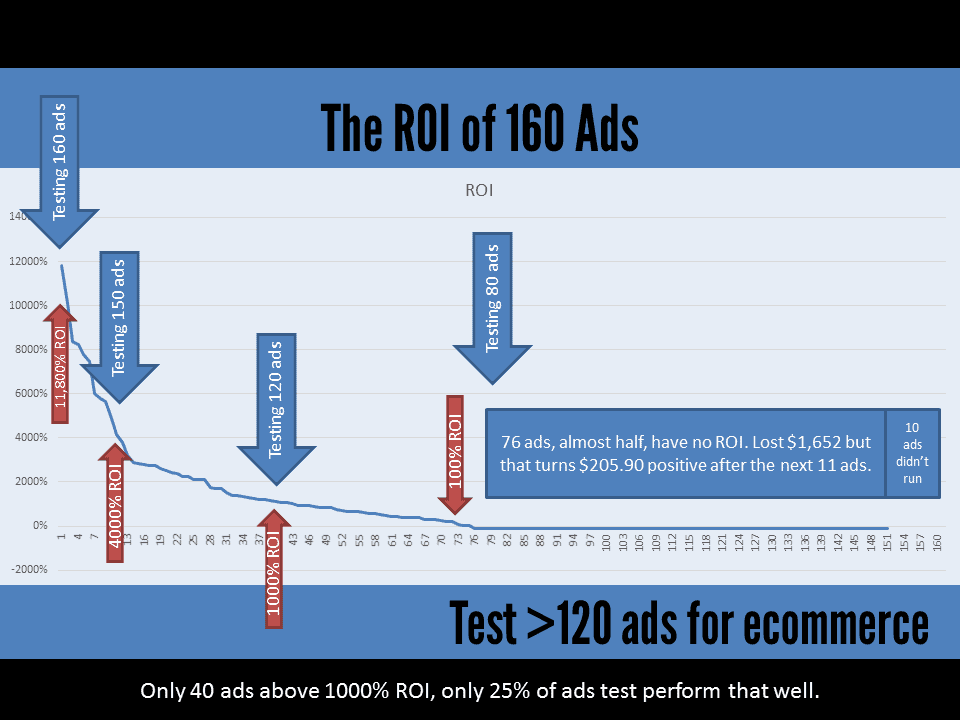 roi-facebook-ads