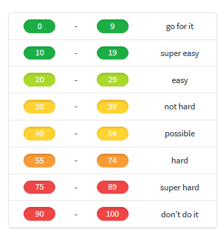 KWFinder Keyword Difficulty