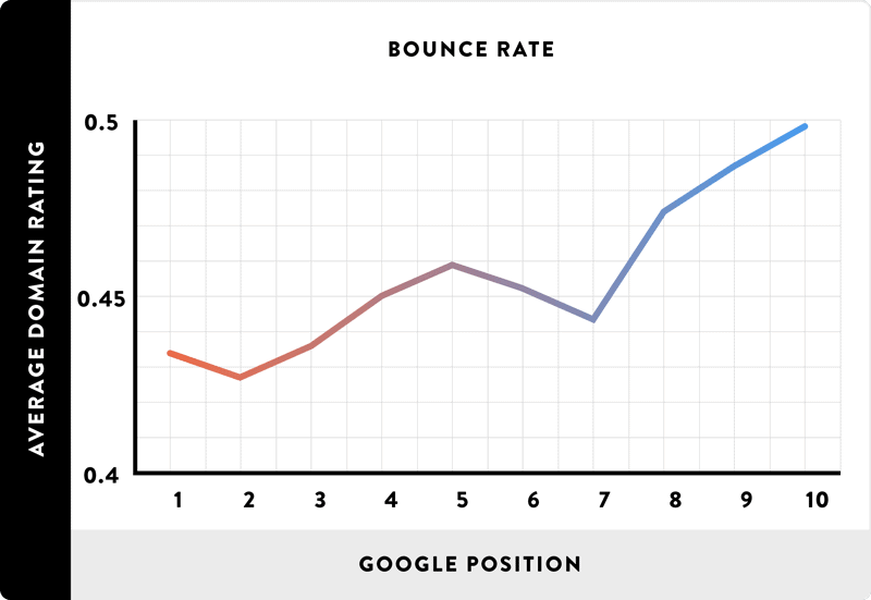 bounce rate vs google ranking