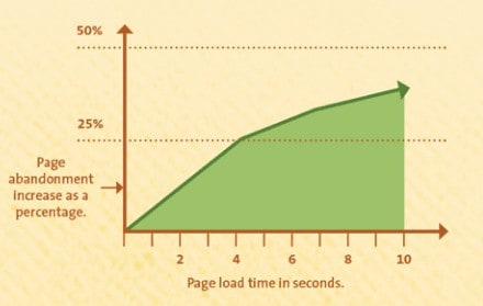 page load speed vs abandonment